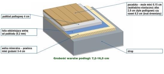 Grubość wylewki betonowej na styropianie
