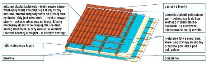 Montaż blachodachówek w arkuszach przy zastosowaniu stalowych łat