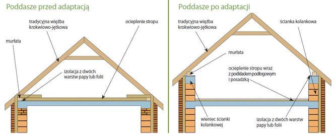 Dobudowa ścianek kolankowych