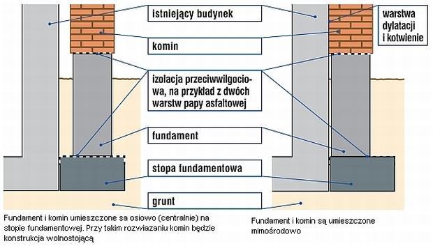 Budowa komina w istniejącym domu